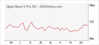手机声望改变图表 Oppo Reno 5 Pro 5G