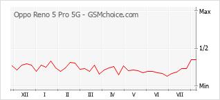 手機聲望改變圖表 Oppo Reno 5 Pro 5G