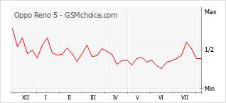 Le graphique de popularité de Oppo Reno 5