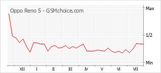 Grafico di modifiche della popolarità del telefono cellulare Oppo Reno 5