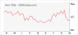 Populariteit van de telefoon: diagram Vivo Y52s