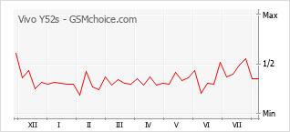 手機聲望改變圖表 Vivo Y52s