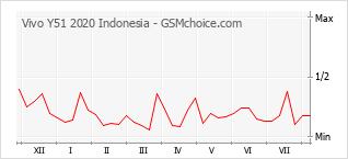 Grafico di modifiche della popolarità del telefono cellulare Vivo Y51 2020 Indonesia