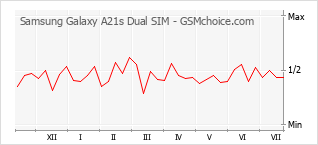 手机声望改变图表 Samsung Galaxy A21s Dual SIM