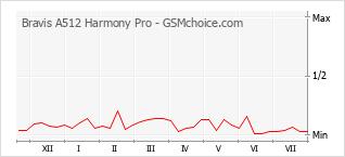 Diagramm der Poplularitätveränderungen von Bravis A512 Harmony Pro