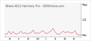 手機聲望改變圖表 Bravis A512 Harmony Pro