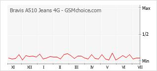 Le graphique de popularité de Bravis A510 Jeans 4G