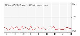 Grafico di modifiche della popolarità del telefono cellulare GFive G550 Power