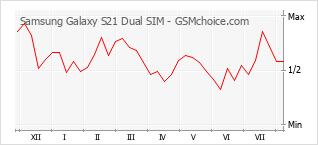 Diagramm der Poplularitätveränderungen von Samsung Galaxy S21 Dual SIM