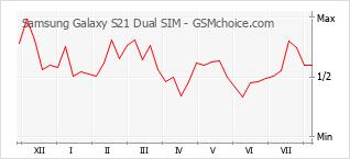 Gráfico de los cambios de popularidad Samsung Galaxy S21 Dual SIM