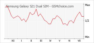 Traçar mudanças de populariedade do telemóvel Samsung Galaxy S21 Dual SIM