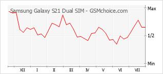 手機聲望改變圖表 Samsung Galaxy S21 Dual SIM