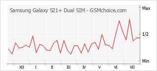 Grafico di modifiche della popolarità del telefono cellulare Samsung Galaxy S21+ Dual SIM