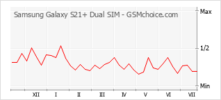Traçar mudanças de populariedade do telemóvel Samsung Galaxy S21+ Dual SIM