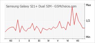 Диаграмма изменений популярности телефона Samsung Galaxy S21+ Dual SIM
