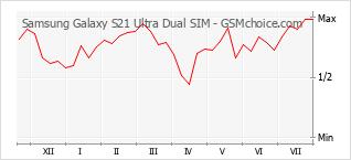 Grafico di modifiche della popolarità del telefono cellulare Samsung Galaxy S21 Ultra Dual SIM