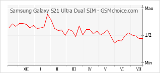 Populariteit van de telefoon: diagram Samsung Galaxy S21 Ultra Dual SIM