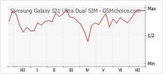 Диаграмма изменений популярности телефона Samsung Galaxy S21 Ultra Dual SIM