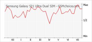 手機聲望改變圖表 Samsung Galaxy S21 Ultra Dual SIM