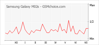 Popularity chart of Samsung Galaxy M02s