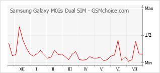 Popularity chart of Samsung Galaxy M02s Dual SIM