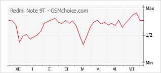 Le graphique de popularité de Redmi Note 9T