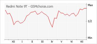 Populariteit van de telefoon: diagram Redmi Note 9T