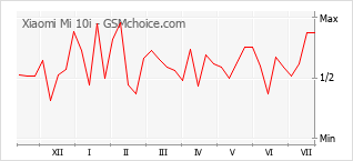 Popularity chart of Xiaomi Mi 10i