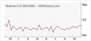 Le graphique de popularité de Realme V15 RMX3092