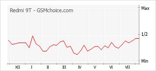 Le graphique de popularité de Redmi 9T