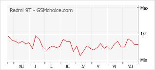 Grafico di modifiche della popolarità del telefono cellulare Redmi 9T
