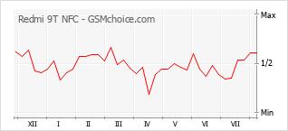 Le graphique de popularité de Redmi 9T NFC