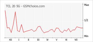 Le graphique de popularité de TCL 20 5G