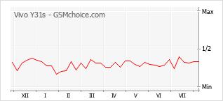 Le graphique de popularité de Vivo Y31s