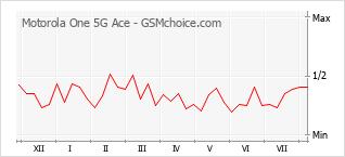 Popularity chart of Motorola One 5G Ace