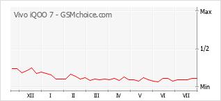 Popularity chart of Vivo iQOO 7