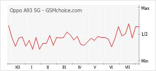 Le graphique de popularité de Oppo A93 5G