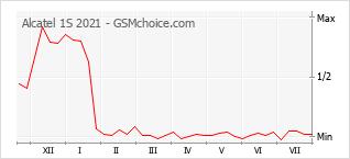 Popularity chart of Alcatel 1S 2021