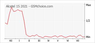 Le graphique de popularité de Alcatel 1S 2021