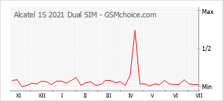 Diagramm der Poplularitätveränderungen von Alcatel 1S 2021 Dual SIM