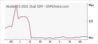 Le graphique de popularité de Alcatel 1S 2021 Dual SIM