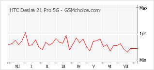 Popularity chart of HTC Desire 21 Pro 5G