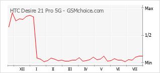 Grafico di modifiche della popolarità del telefono cellulare HTC Desire 21 Pro 5G