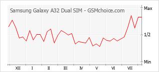 Popularity chart of Samsung Galaxy A32 Dual SIM