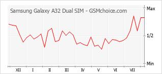 Gráfico de los cambios de popularidad Samsung Galaxy A32 Dual SIM