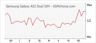 Le graphique de popularité de Samsung Galaxy A32 Dual SIM