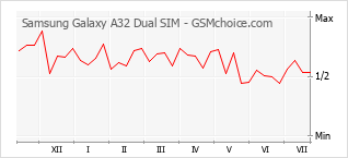 Populariteit van de telefoon: diagram Samsung Galaxy A32 Dual SIM