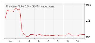 Popularity chart of Ulefone Note 10