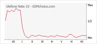 Диаграмма изменений популярности телефона Ulefone Note 10