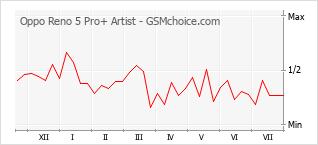 Grafico di modifiche della popolarità del telefono cellulare Oppo Reno 5 Pro+ Artist